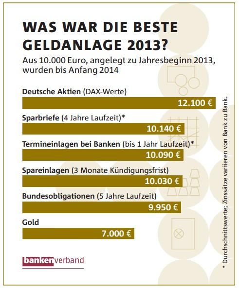 bankenverband_geldanlagen_2013_bankenverband