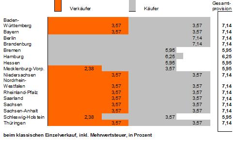 Übersicht Maklerprovisionen in Deutschland