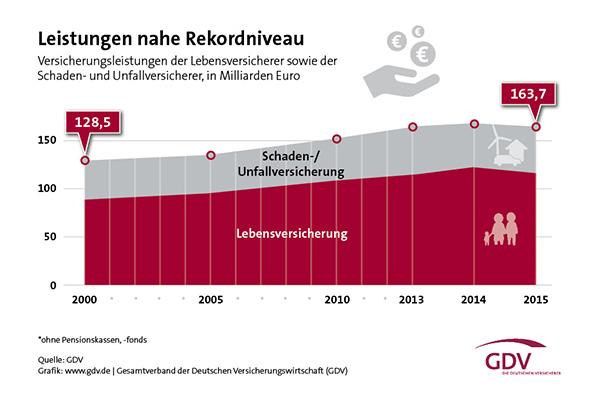 gdv_grafik_statistisches_taschenbuch_2016_leistungen_neu_web